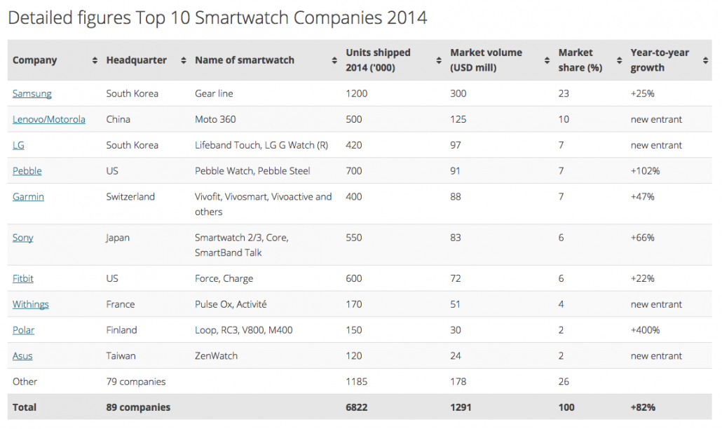 Top 10 Smartwatch Hersteller